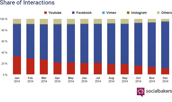 Interactions sur les vidéos (socialbakers)