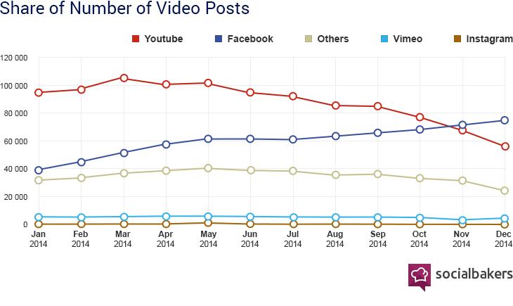 Nombre de publications vidéos postées sur les réseaux sociaux (socialbakers)